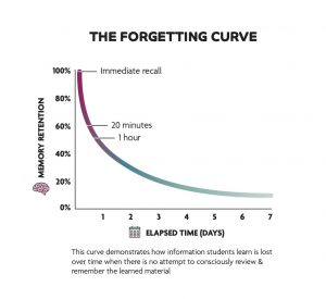 Organising Students - The Forgetting Curve